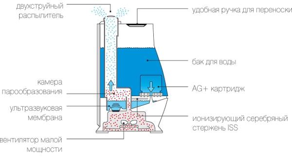 Ультразвуковой увлажнитель: схема