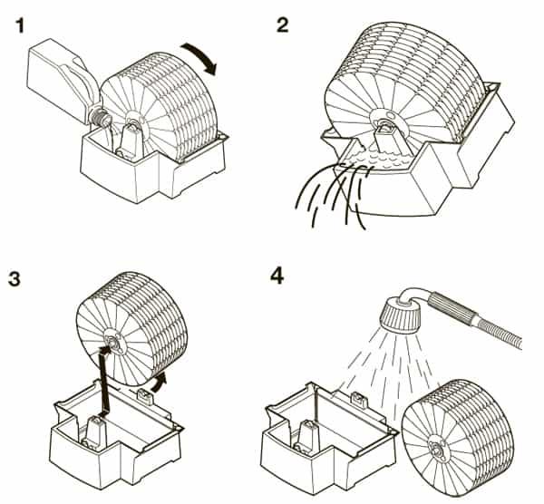 1. Залить чистую воду; 2. Слить грязную воду; 3. Снять барабан для очистки; 4. Промыть узлы от загрязнений.