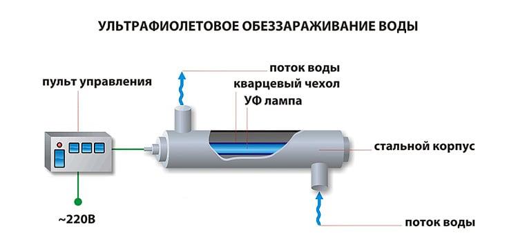 dlya-vody