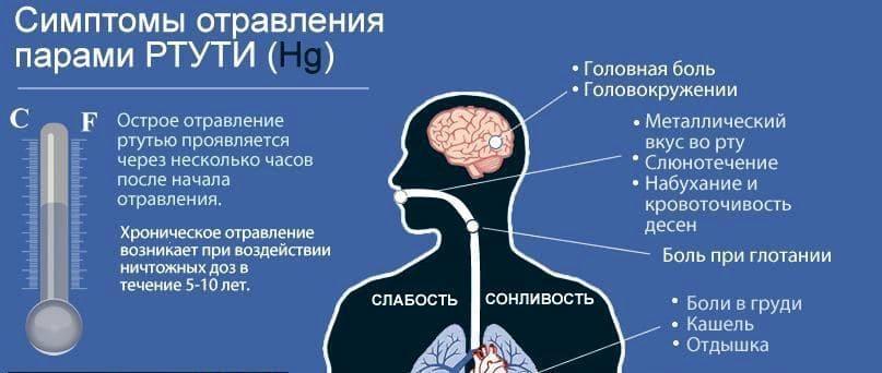 Симптомы отравления ртутью
