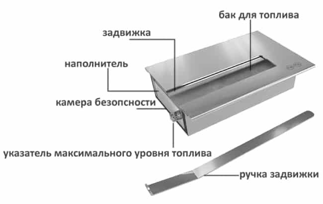 Строение биокамина