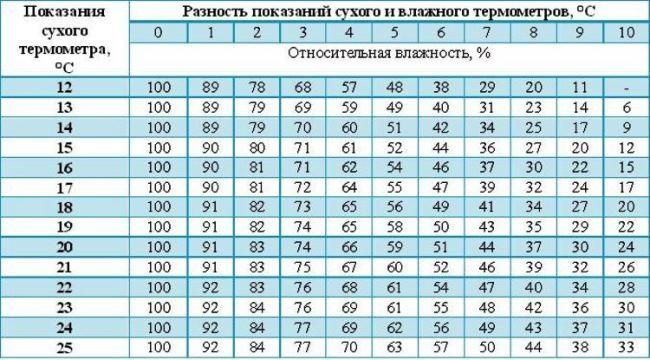 В отсутствие гигрометра, но при наличии домашнего термометра, воспользуйтесь таблицей Ассмана