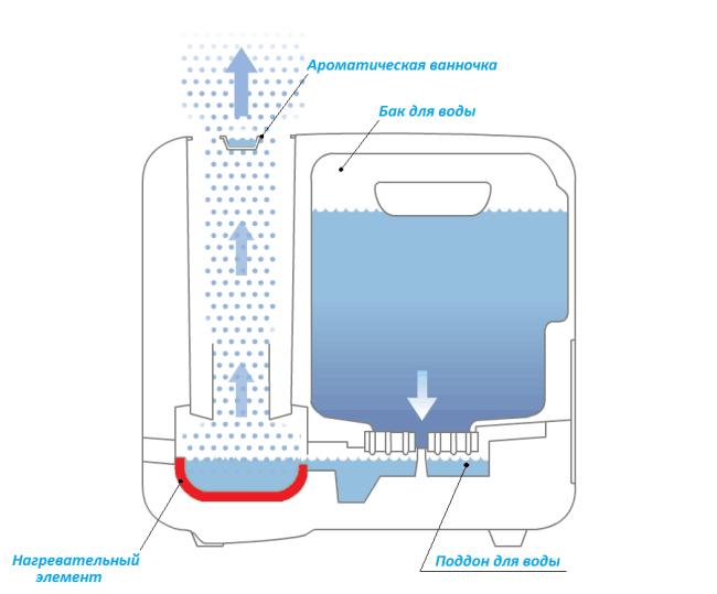 Схема парообразующего увлажнителя